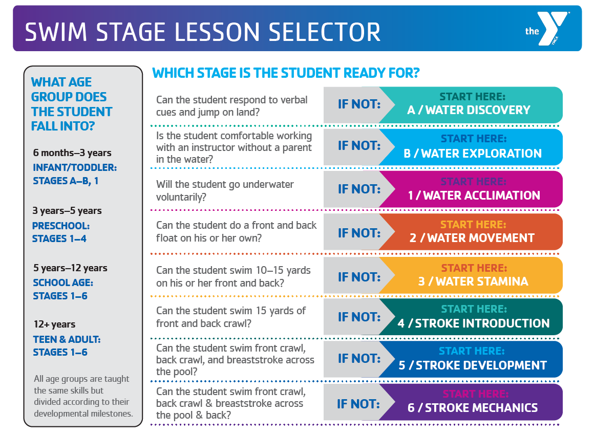 Swim stage lesson selector