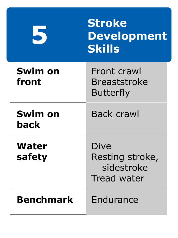 Advanced swimming lesson at the YMCA in Newton with focus on swim strokes and technique.